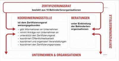 Grafik: Struktur Zertifizierungsrat. Hinter FAIR FÜR ALLE stehen der Zertifizierungsrat, eine Koordinierungsstelle und eine Zertifizierungsstelle. Diese drei Stellen sind gemeinsam für die Qualität von FAIR FÜR ALLE verantwortlich.