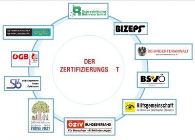 Grafik: Zertifizierungsrat FAIR FÜR ALLE