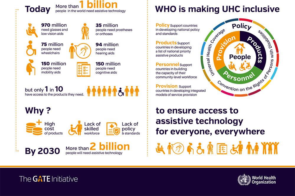 Infografik, Copyright: The Gate Initiative