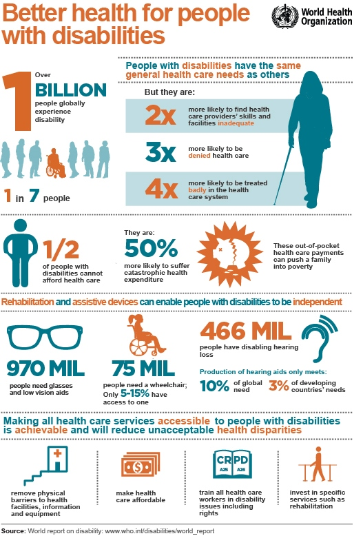 Infografik WHO: Better health for people with disabilities