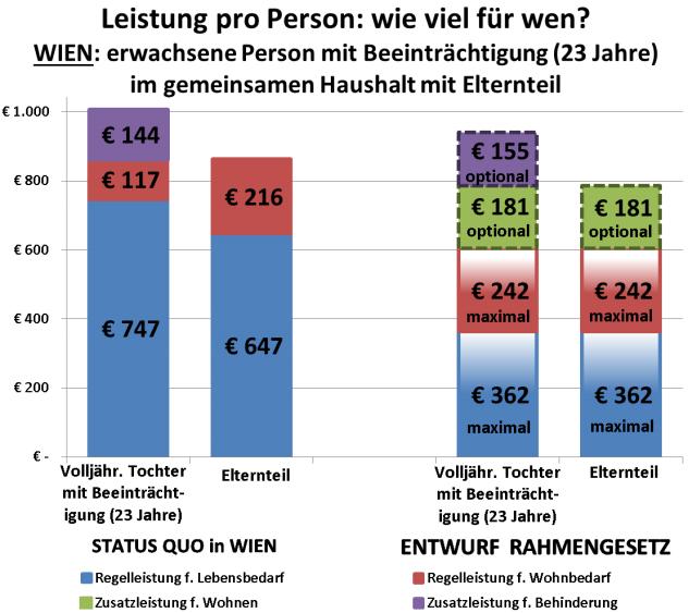 Grafik: Leistungsansprüche Status quo versus Modell der Bundesregierung auf Personen-Ebene