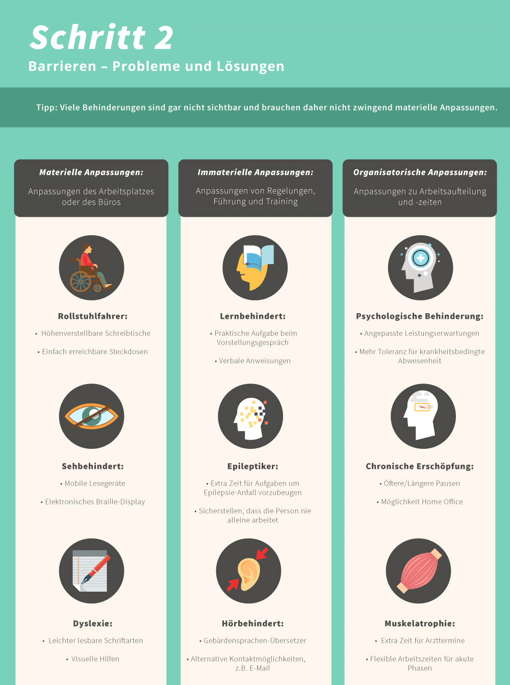 Infografik: Schritt 2 – Barrieren – Probleme und Lösungen