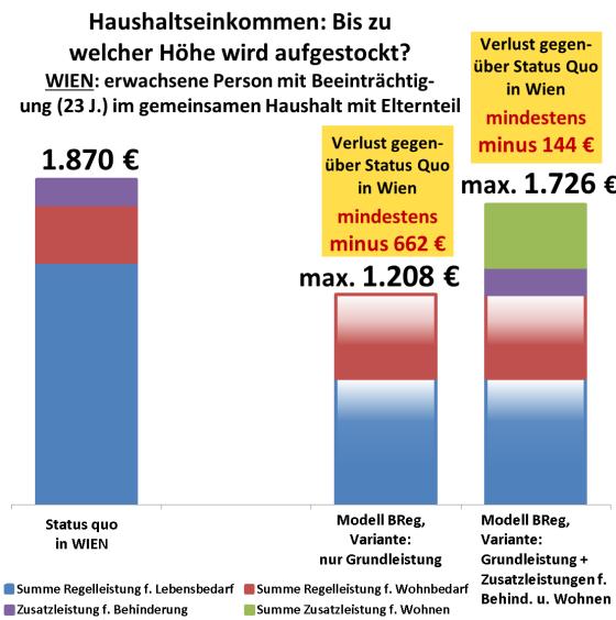 Grafik: Leistungsansprüche Status quo versus Modell der Bundesregierung auf Ebene des Haushalts