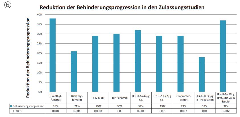 Reduktion der Behinderungsprogression in den Zulassungsstudien, Credit: ÖMSB