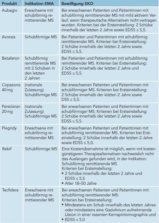 Tabelle: Indikationen für die zur Behandlung der schubförmigen Multiplen Sklerose mit leichtem bis moderatem Verlauf zur Verfügung stehende Medikation entsprechend den Vorgaben der Europäischen Arzneimittelagentur (EMA) und wesentliche Voraussetzungen für die Bewilligung des jeweiligen Medikaments entsprechend dem Erstattungskodex (EKO) des Hauptverbands der österreichischen Sozialversicherungsträger, Credit: ÖMSB