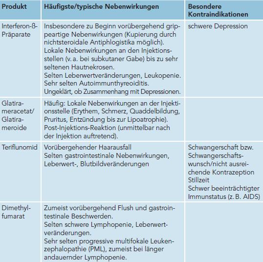 Tabelle: Die häufigsten bzw. typischen Nebenwirkungen sowie besonders beachtenswerte Kontraindikationen der zur Behandlung der schubförmigen Multiplen Sklerose mit leichtem bis moderatem Verlauf zur Verfügung stehenden Therapeutika. Credit: ÖMSB