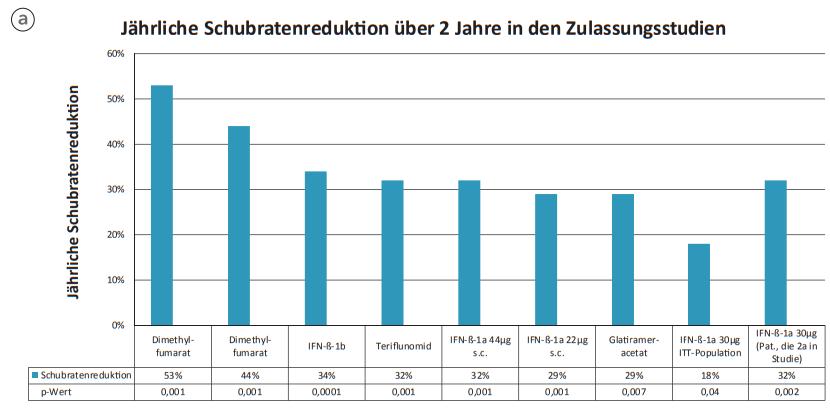 Jährliche Schubratenreduktion über 2 Jahre in den Zulassungsstudien, Quelle: ÖMSB