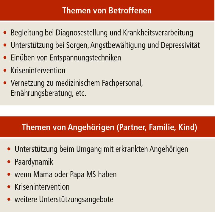 Themen von Betroffenen und Angehörigen (Partner, Familie, Kind)