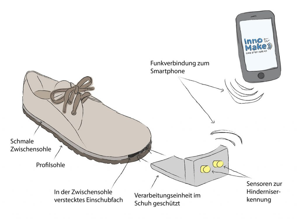 Durch innovative Sensorik warnt der Schuh den Anwender durch akustische und visuelle Warnsignale, sowie Vibrationsfeedback vor Hindernissen (Stufen, Gehsteigkanten, Hydranten, Personen, etc.) © TEC-Innovation