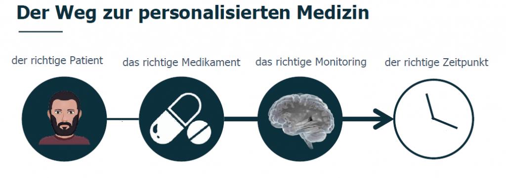 Illustration: Der Weg zur personalisierten Medizin: der richtige Patient, das richtige Medikament, das richtige Monitoring, der richtige Zeitpunkt