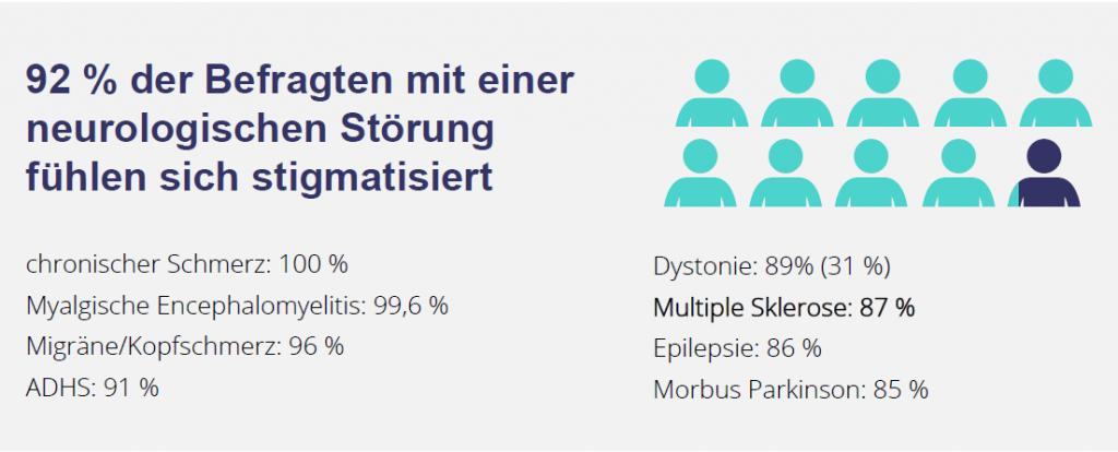 Infografik, Text: 92 % der Befragten mit einer neurologischen Störung fühlen sich stigmatisiert, Credit: EFNA