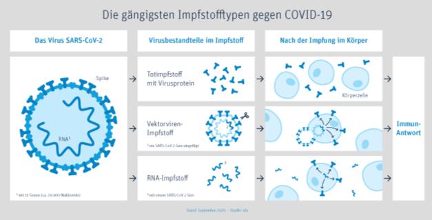 Covid-19 Impfstoffe