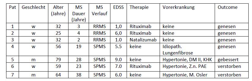 Tabelle: Details zu jenen 7 MS-Patient*innen mit schwerem bis kritischem COVID-19-Erkrankungsverlauf, Credit: Österreichische Gesellschaft für Neurologie
