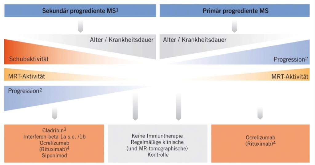 Abb. 2: Therapiealgorithmus bei progredienter Multipler Sklerose